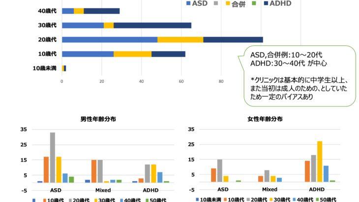 発達特性外来の年齢別ASD,ADHD構成比をまとめてみました
